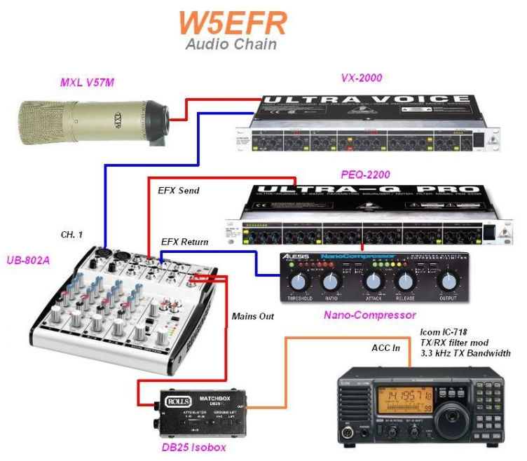 The Voodoo Audio Chain of W5EFR!